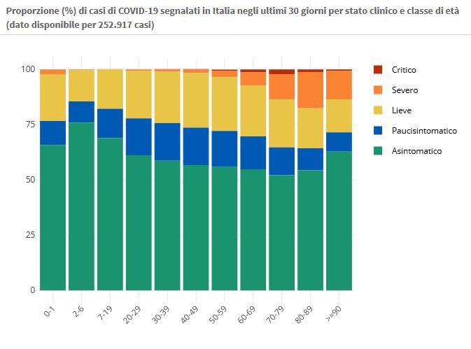 29 gennaio Proporzione (%) di casi di COVID-19 segnalati in Italia negli ultimi 30 giorni per stato clinico e classe di età (dato disponibile per 252.917 casi)