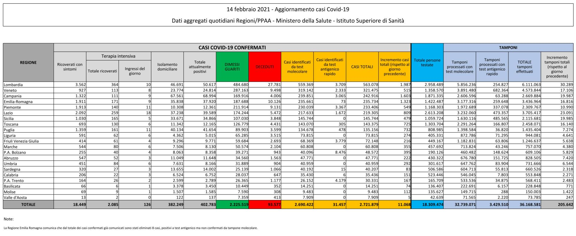 14 febbraio 2021 - Aggiornamento casi Covid-19 Dati aggregati quotidiani Regioni/PPAA - Ministero della Salute - Istituto Superiore di Sanità
