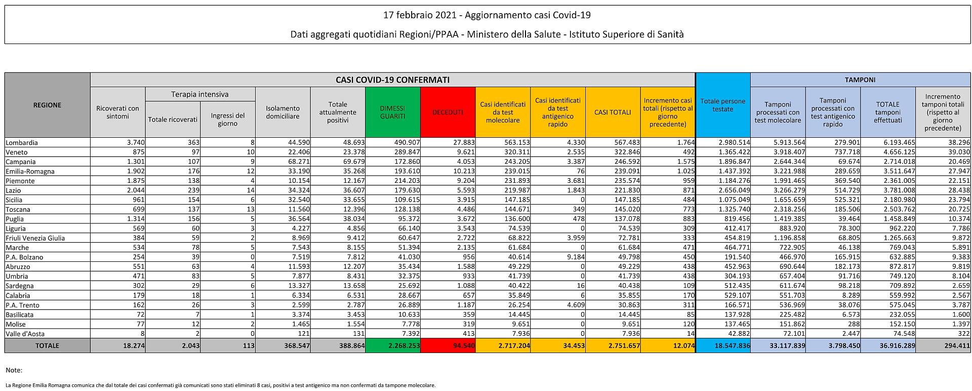 17 febbraio 2021 - Aggiornamento casi Covid-19 Dati aggregati quotidiani Regioni/PPAA - Ministero della Salute - Istituto Superiore di Sanità