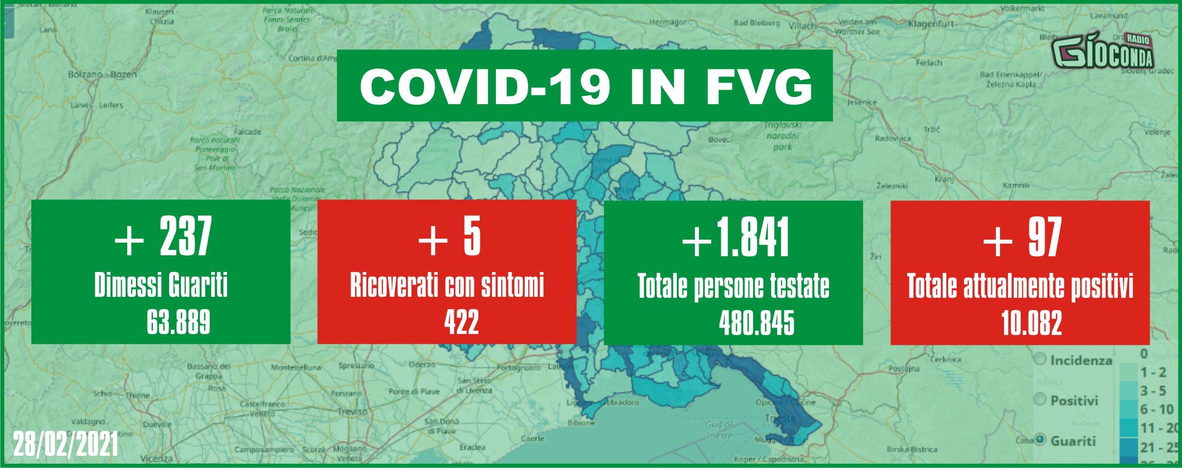 28 febbraio 2021 - Aggiornamento casi Covid-19 Dati aggregati quotidiani FRIULI VENEZIA GIULIA