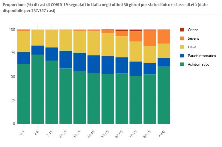 17 febbraio Proporzione (%) di casi di COVID-19 segnalati in Italia negli ultimi 30 giorni per stato clinico e classe di età (dato disponibile per 237.757 casi) https://www.epicentro.iss.it/coronavirus/sars-cov-2-dashboard