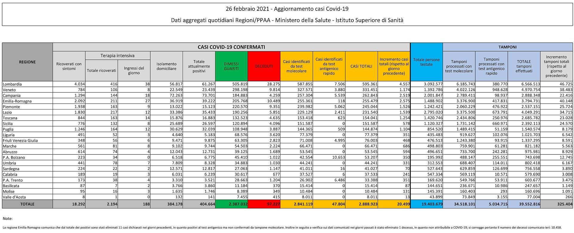 26 febbraio 2021 - Aggiornamento casi Covid-19 Dati aggregati quotidiani Regioni/PPAA - Ministero della Salute - Istituto Superiore di Sanità