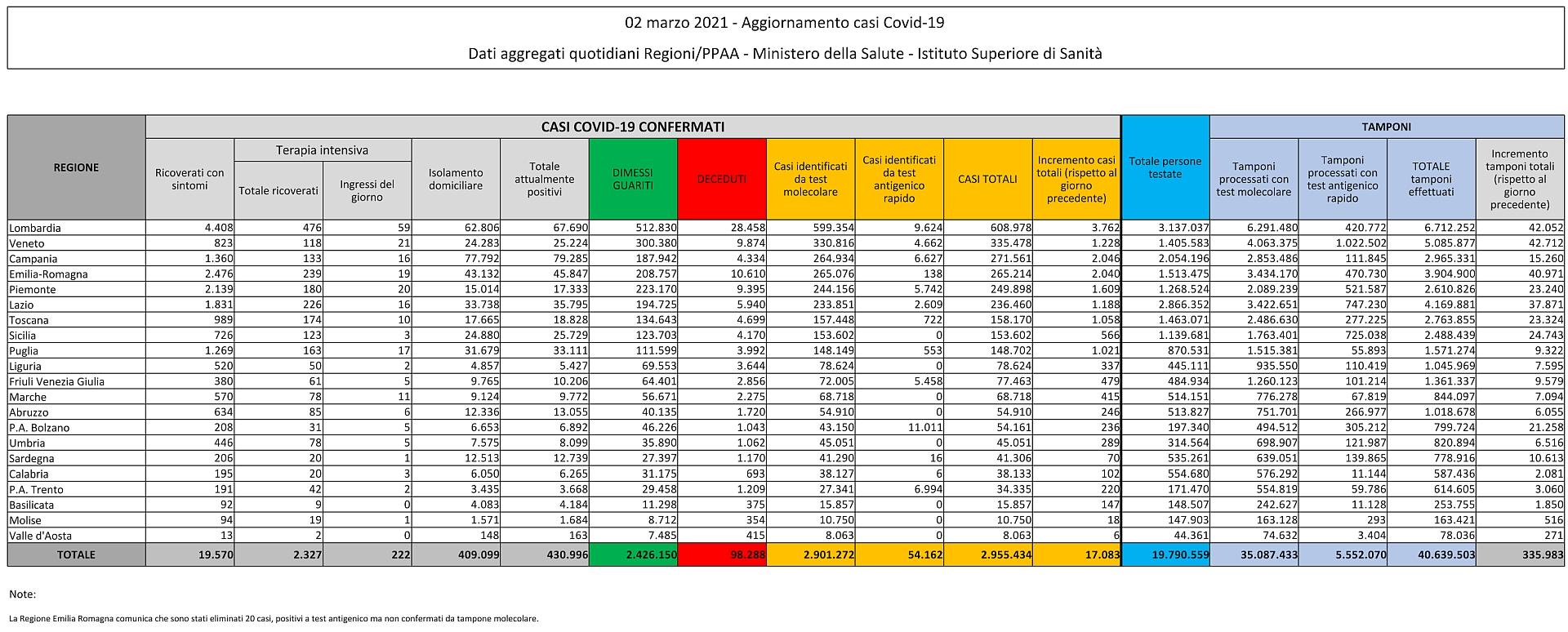 2 marzo 2021 - Aggiornamento casi Covid-19 Dati aggregati quotidiani Regioni/PPAA - Ministero della Salute - Istituto Superiore di Sanità