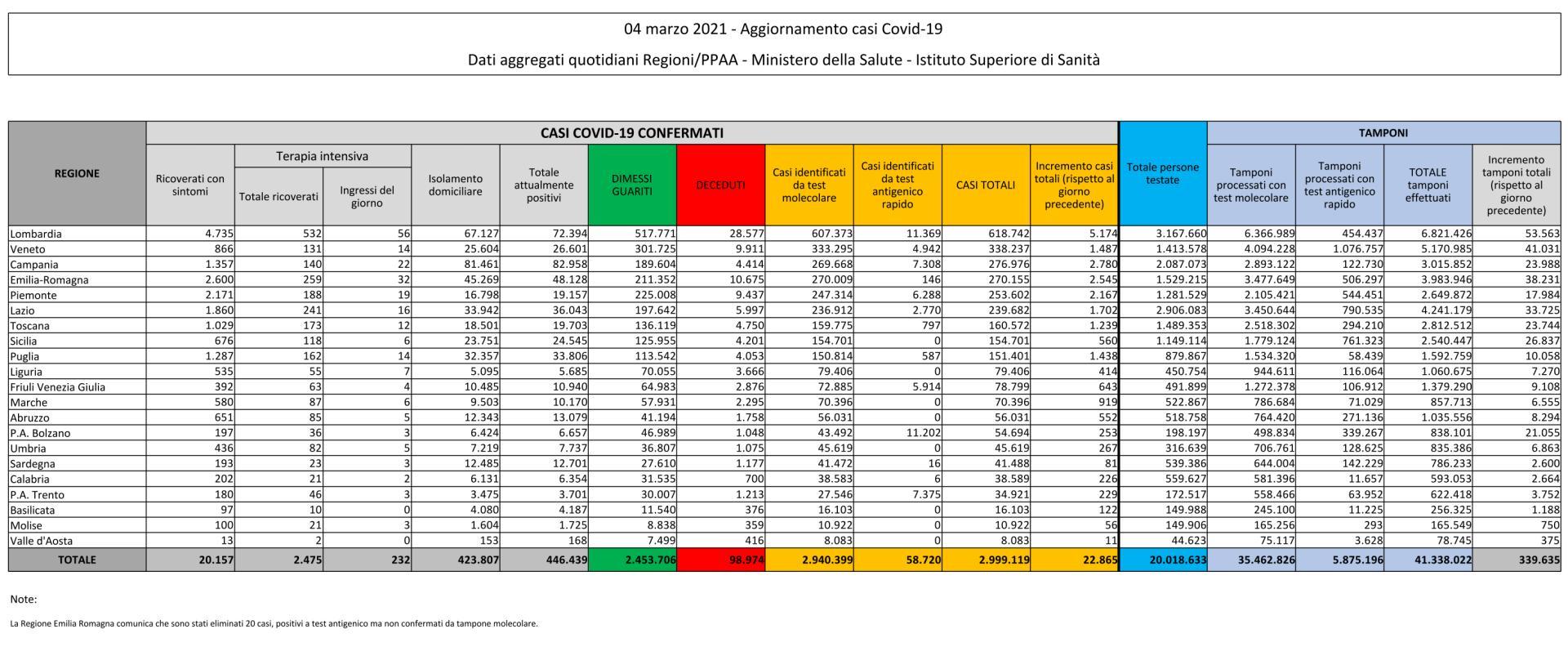 4 marzo 2021 - Aggiornamento casi Covid-19 Dati aggregati quotidiani Regioni/PPAA - Ministero della Salute - Istituto Superiore di Sanità