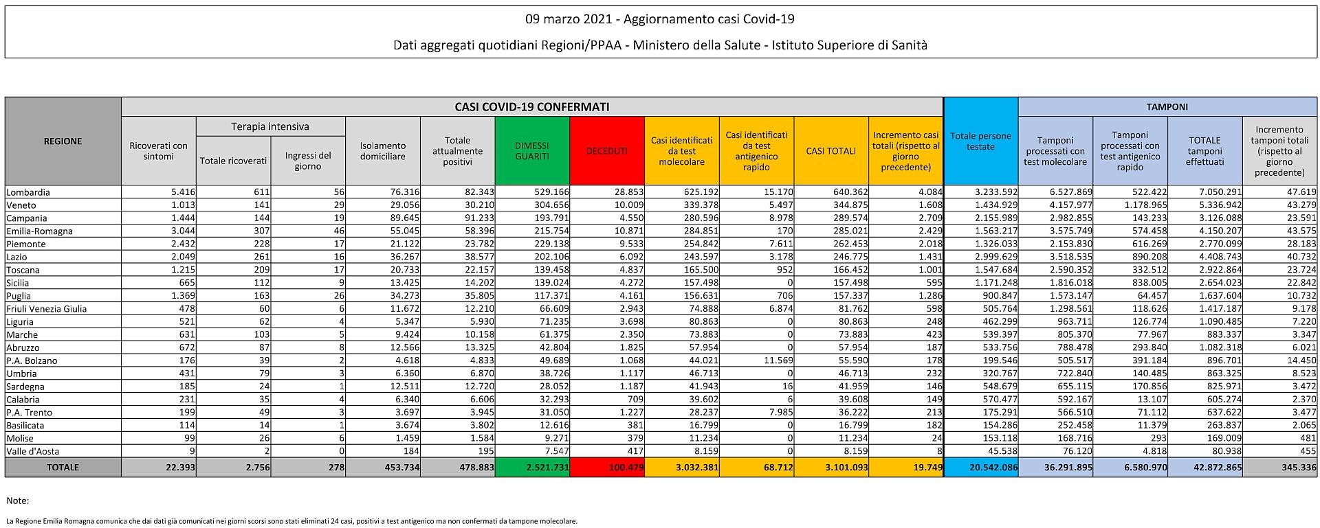 9 marzo 2021 - Aggiornamento casi Covid-19 Dati aggregati quotidiani Regioni/PPAA - Ministero della Salute - Istituto Superiore di Sanità