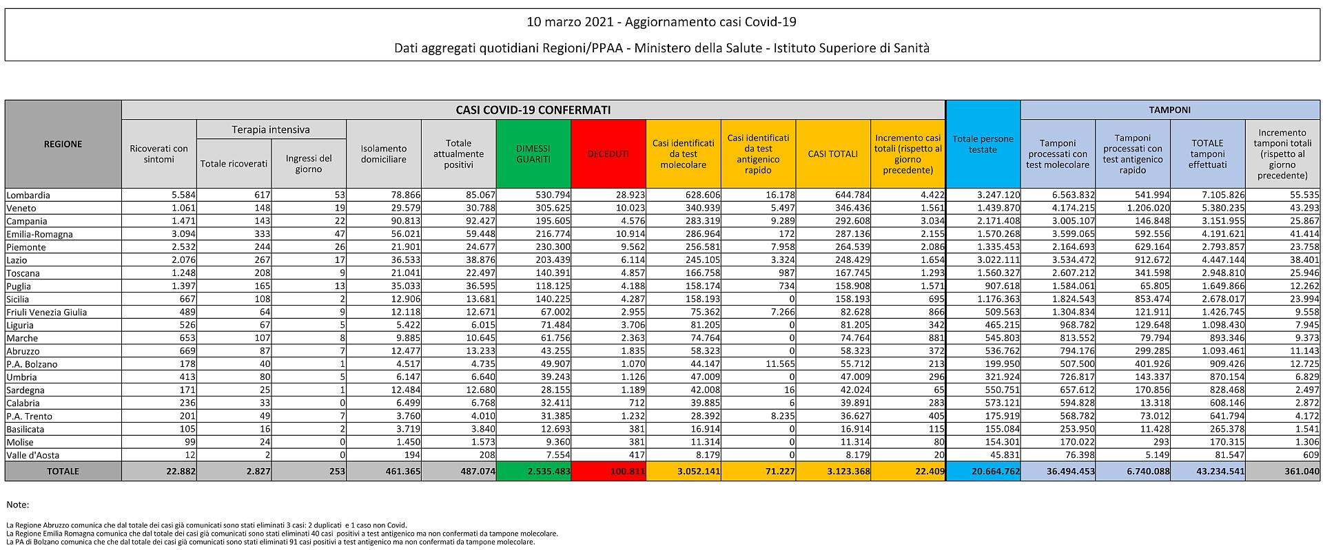 10 marzo 2021 - Aggiornamento casi Covid-19 Dati aggregati quotidiani Regioni/PPAA - Ministero della Salute - Istituto Superiore di Sanità