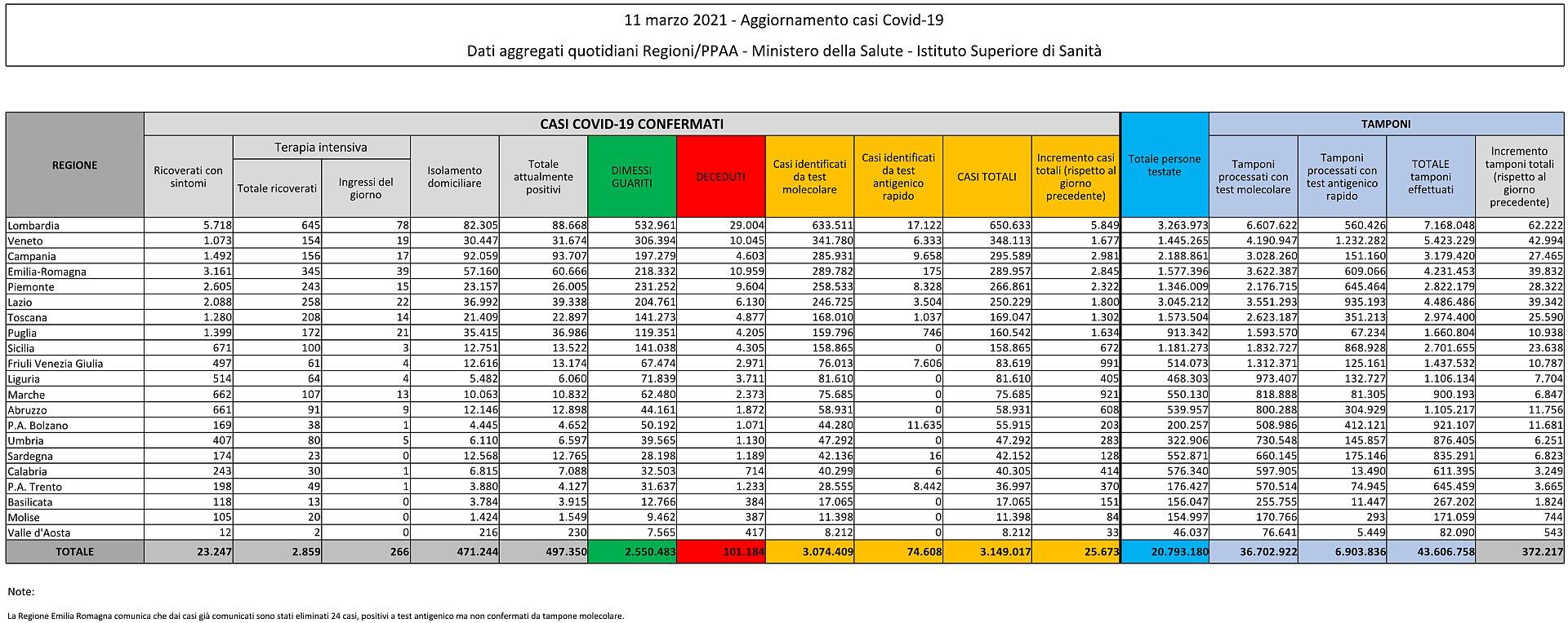 11 marzo 2021 - Aggiornamento casi Covid-19 Dati aggregati quotidiani Regioni/PPAA - Ministero della Salute - Istituto Superiore di Sanità