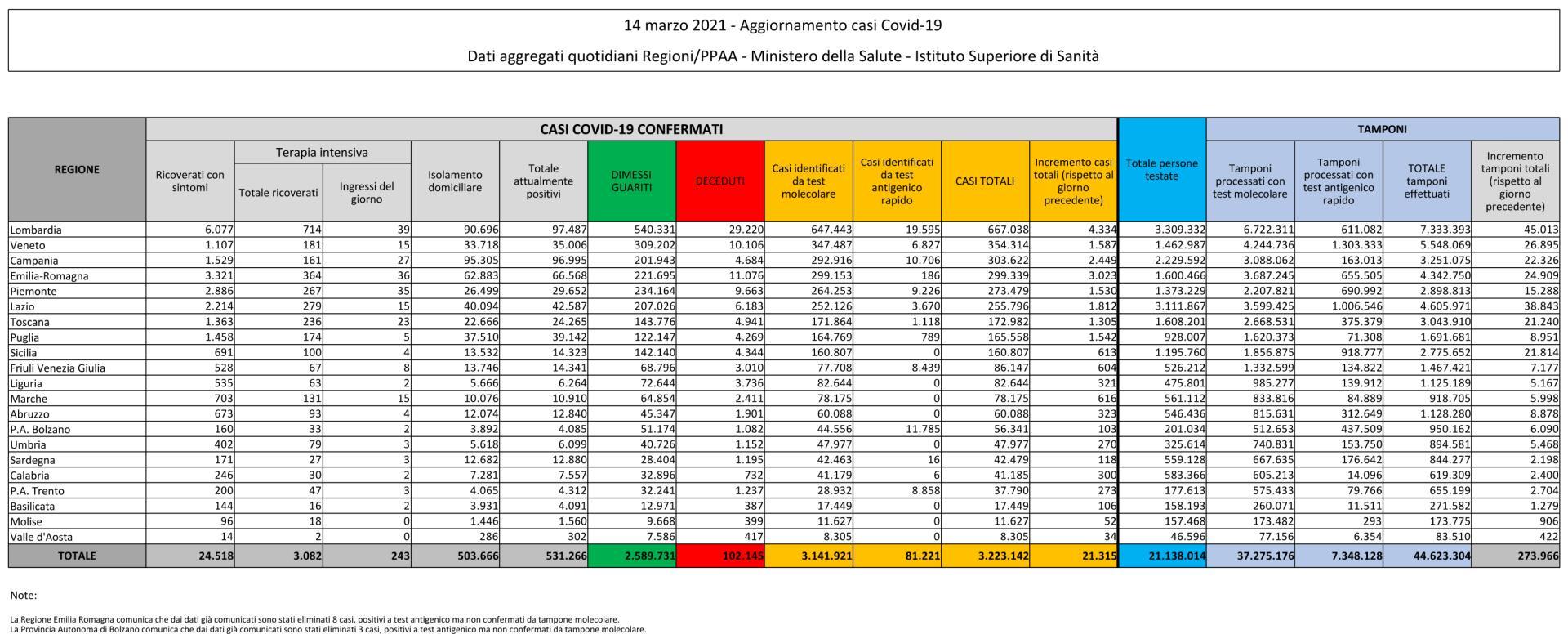 14 marzo 2021 - Aggiornamento casi Covid-19 Dati aggregati quotidiani Regioni/PPAA - Ministero della Salute - Istituto Superiore di Sanità