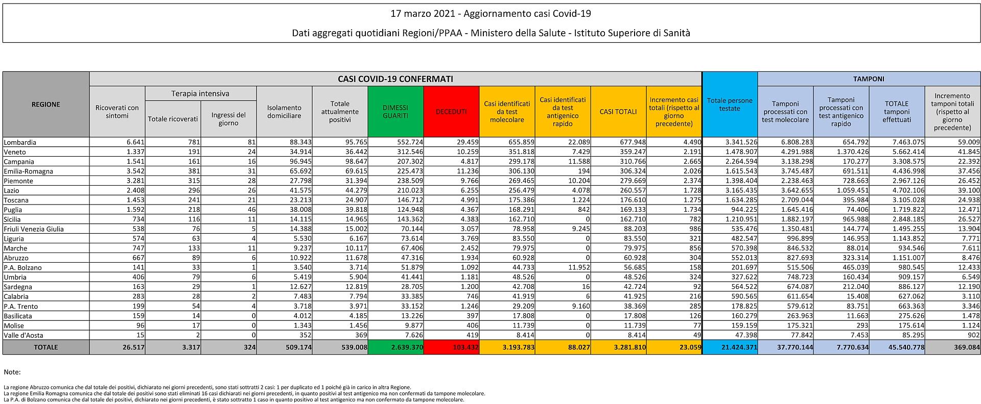 17 marzo 2021 - Aggiornamento casi Covid-19 Dati aggregati quotidiani Regioni/PPAA - Ministero della Salute - Istituto Superiore di Sanità