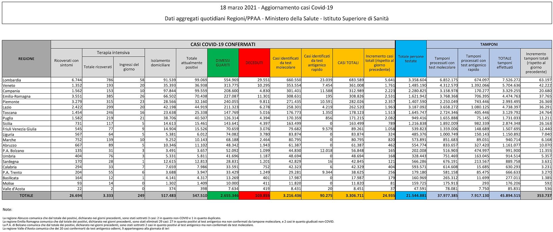 18 marzo 2021 - Aggiornamento casi Covid-19 Dati aggregati quotidiani Regioni/PPAA - Ministero della Salute - Istituto Superiore di Sanità