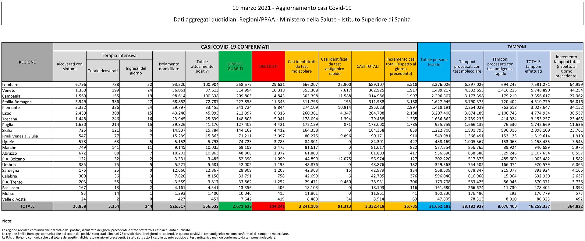 19 marzo 2021 - Aggiornamento casi Covid-19 Dati aggregati quotidiani Regioni/PPAA - Ministero della Salute - Istituto Superiore di Sanità