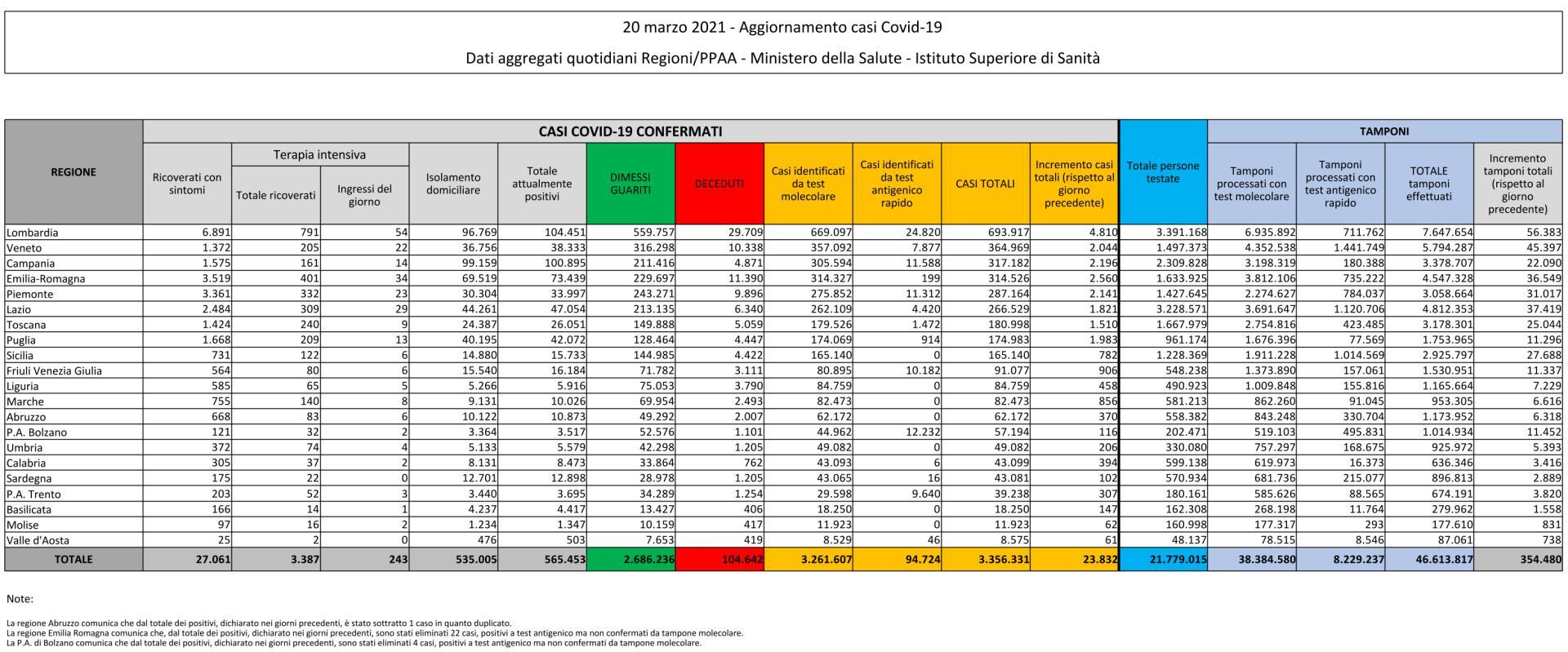 20 marzo 2021 - Aggiornamento casi Covid-19 Dati aggregati quotidiani Regioni/PPAA - Ministero della Salute - Istituto Superiore di Sanità