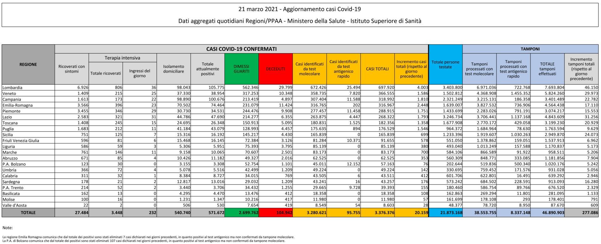 21 marzo 2021 - Aggiornamento casi Covid-19 Dati aggregati quotidiani Regioni/PPAA - Ministero della Salute - Istituto Superiore di Sanità