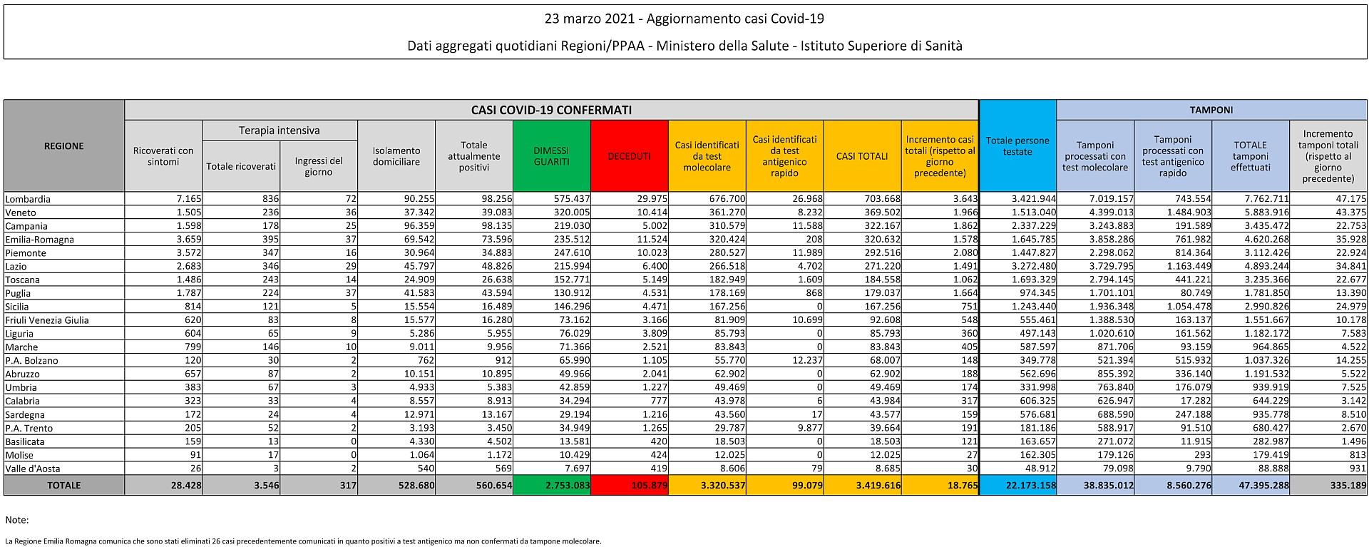 23 marzo 2021 - Aggiornamento casi Covid-19 Dati aggregati quotidiani Regioni/PPAA - Ministero della Salute - Istituto Superiore di Sanità