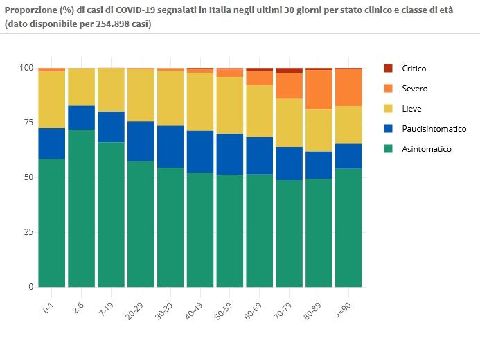 1° marzo Proporzione (%) di casi di COVID-19 segnalati in Italia negli ultimi 30 giorni per stato clinico e classe di età (dato disponibile per 254.898 casi) https://www.epicentro.iss.it/coronavirus/sars-cov-2-dashboard