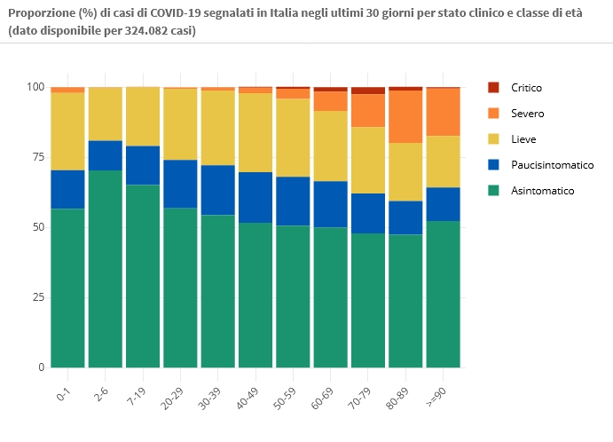 10 marzo Proporzione (%) di casi di COVID-19 segnalati in Italia negli ultimi 30 giorni per stato clinico e classe di età (dato disponibile per 324.082 casi)