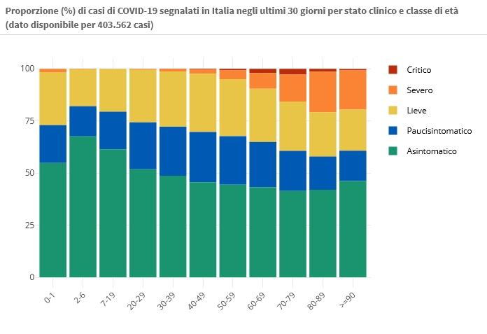 21 marzo Proporzione (%) di casi di COVID-19 segnalati in Italia negli ultimi 30 giorni per stato clinico e classe di età (dato disponibile per 403.562 casi)