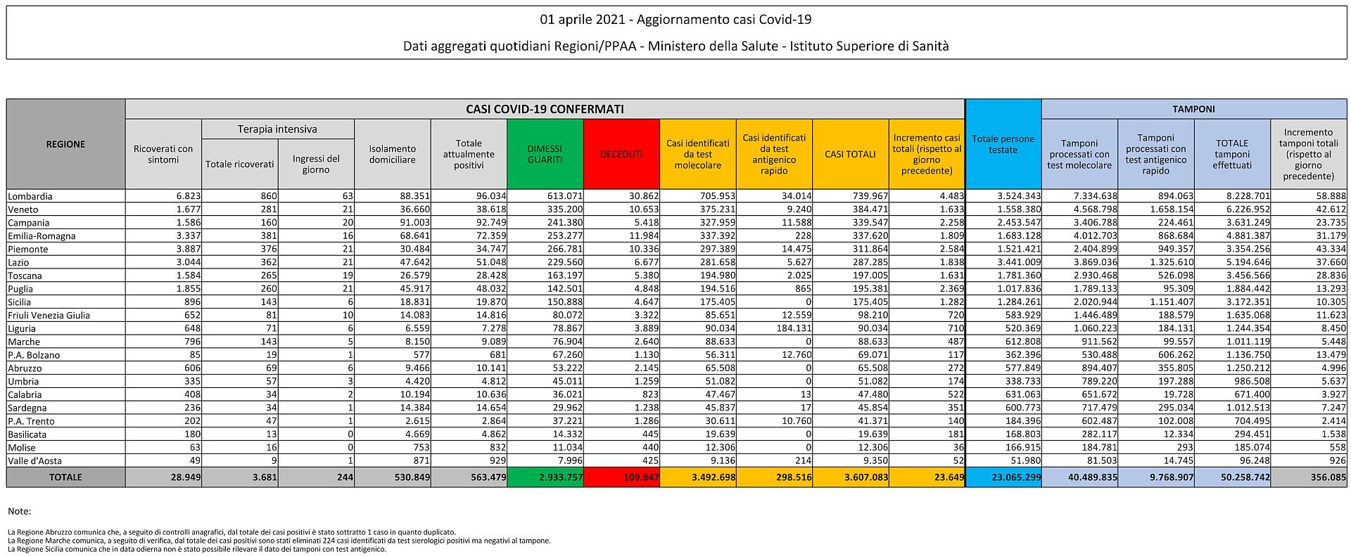 1° aprile 2021 - Aggiornamento casi Covid-19 Dati aggregati quotidiani Regioni/PPAA - Ministero della Salute - Istituto Superiore di Sanità
