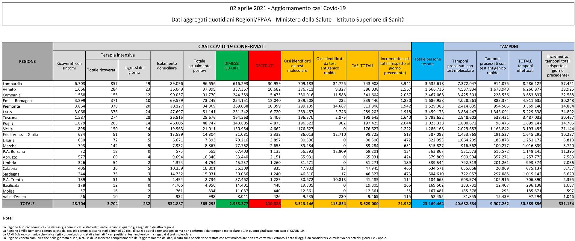 2 aprile 2021 - Aggiornamento casi Covid-19 Dati aggregati quotidiani Regioni/PPAA - Ministero della Salute - Istituto Superiore di Sanità