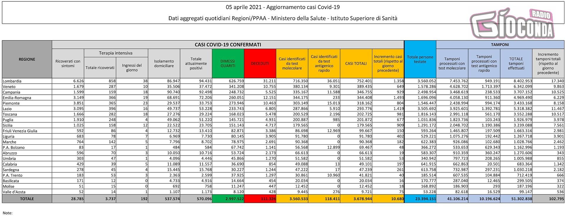 5 aprile 2021 - Aggiornamento casi Covid-19 Dati aggregati quotidiani Regioni/PPAA - Ministero della Salute - Istituto Superiore di Sanità