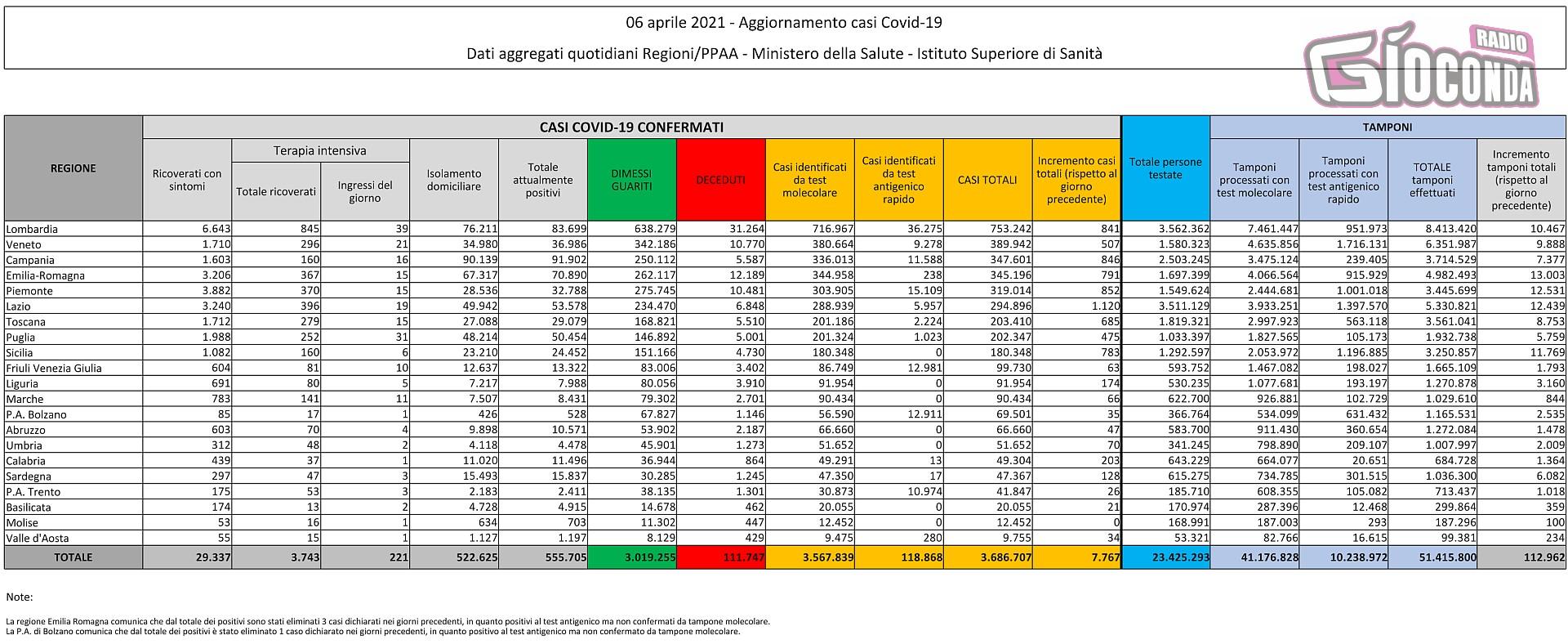 6 aprile 2021 - Aggiornamento casi Covid-19 Dati aggregati quotidiani Regioni/PPAA - Ministero della Salute - Istituto Superiore di Sanità