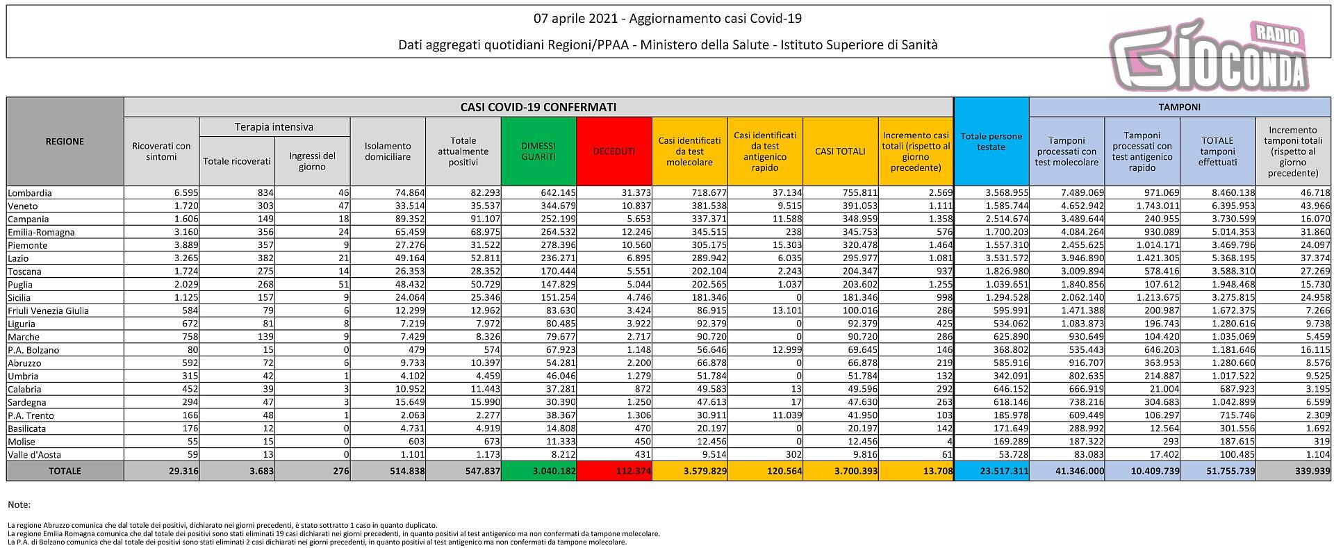 7 aprile 2021 - Aggiornamento casi Covid-19 Dati aggregati quotidiani Regioni/PPAA - Ministero della Salute - Istituto Superiore di Sanità