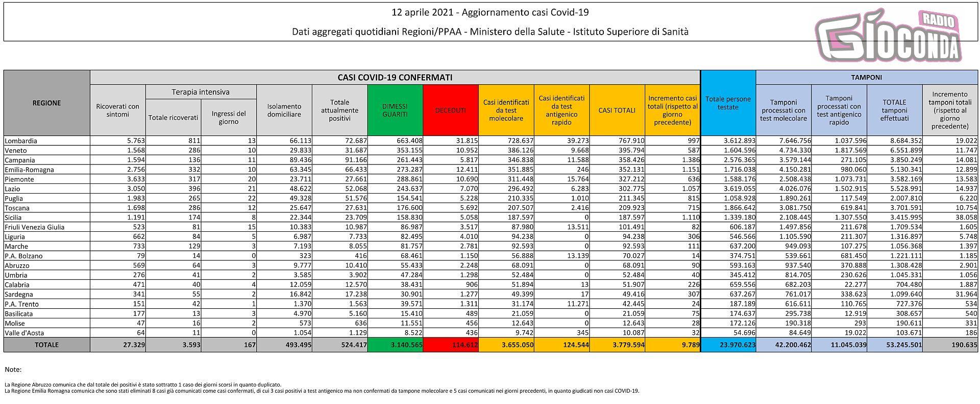 12 aprile 2021 - Aggiornamento casi Covid-19 Dati aggregati quotidiani Regioni/PPAA - Ministero della Salute - Istituto Superiore di Sanità