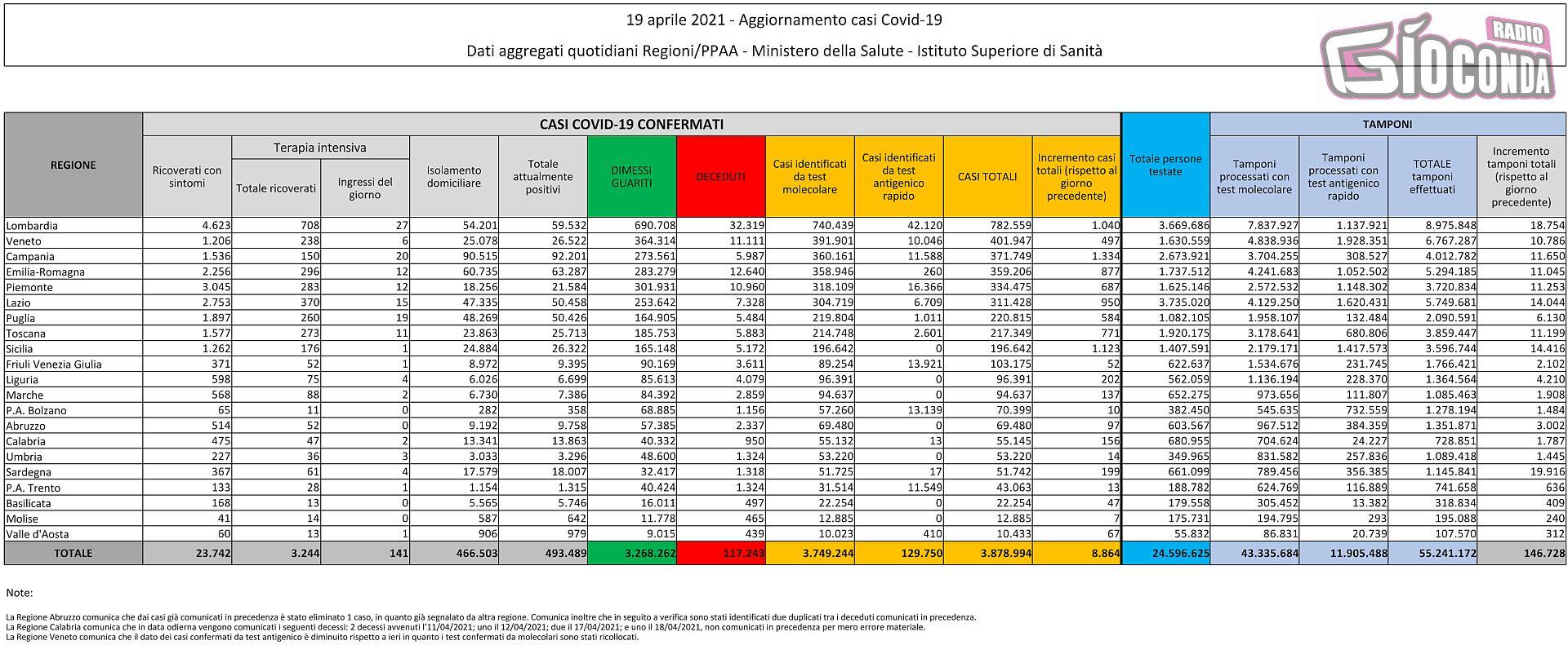 19 aprile 2021 - Aggiornamento casi Covid-19 Dati aggregati quotidiani Regioni/PPAA - Ministero della Salute - Istituto Superiore di Sanità