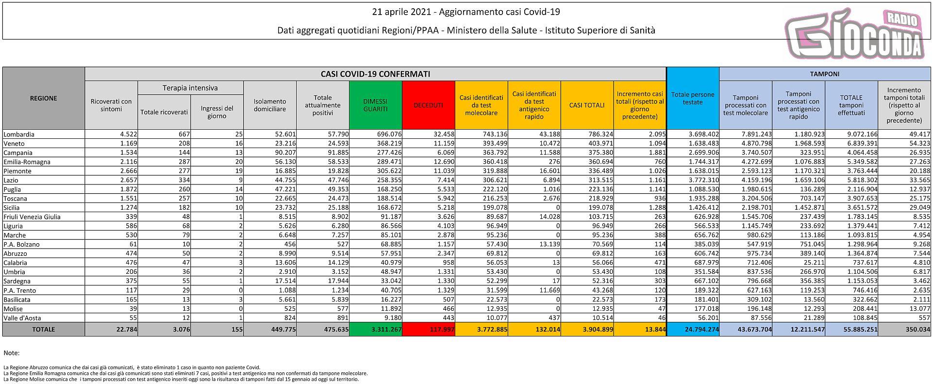 21 aprile 2021 - Aggiornamento casi Covid-19 Dati aggregati quotidiani Regioni/PPAA - Ministero della Salute - Istituto Superiore di Sanità