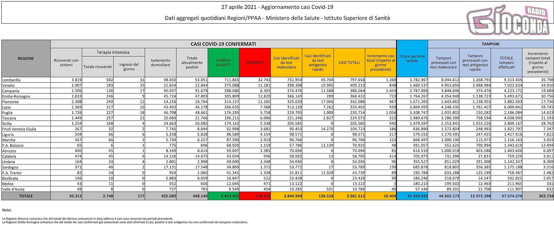 27 aprile 2021 - Aggiornamento casi Covid-19 Dati aggregati quotidiani Regioni/PPAA - Ministero della Salute - Istituto Superiore di Sanità
