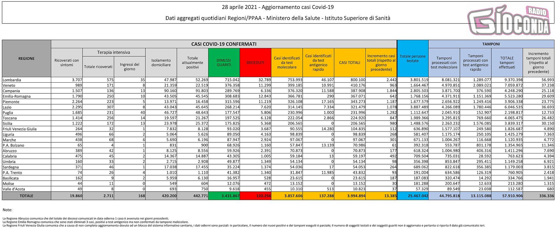 28 aprile 2021 - Aggiornamento casi Covid-19 Dati aggregati quotidiani Regioni/PPAA - Ministero della Salute - Istituto Superiore di Sanità