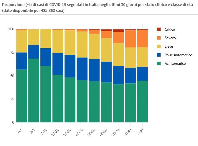 31 marzo Proporzione (%) di casi di COVID-19 segnalati in Italia negli ultimi 30 giorni per stato clinico e classe di età (dato disponibile per 425.363 casi)