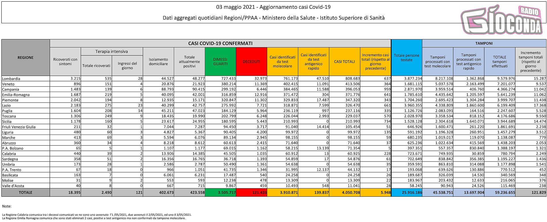 3 maggio 2021 - Aggiornamento casi Covid-19 Dati aggregati quotidiani Regioni/PPAA - Ministero della Salute - Istituto Superiore di Sanità
