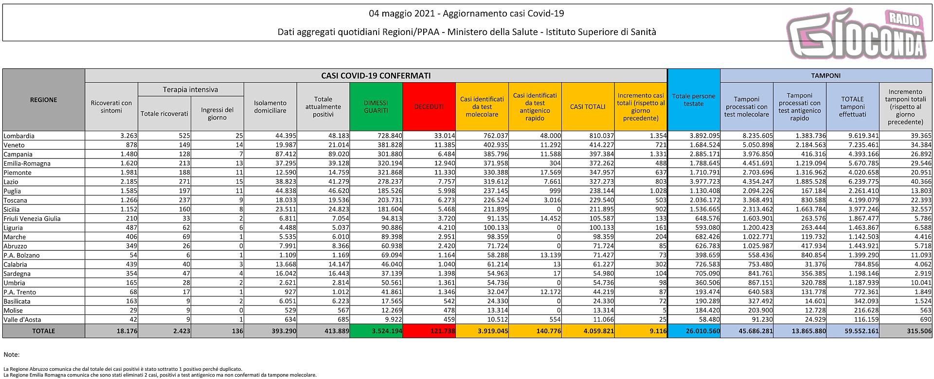 4 maggio 2021 - Aggiornamento casi Covid-19 Dati aggregati quotidiani Regioni/PPAA - Ministero della Salute - Istituto Superiore di Sanità