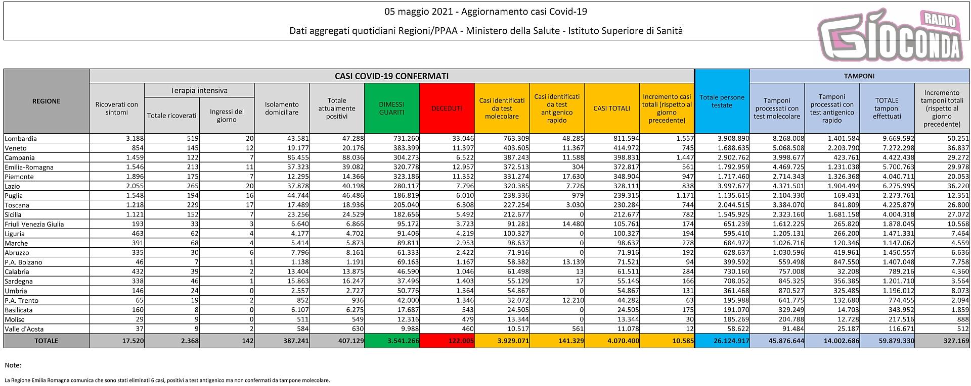 5 maggio 2021 - Aggiornamento casi Covid-19 Dati aggregati quotidiani Regioni/PPAA - Ministero della Salute - Istituto Superiore di Sanità