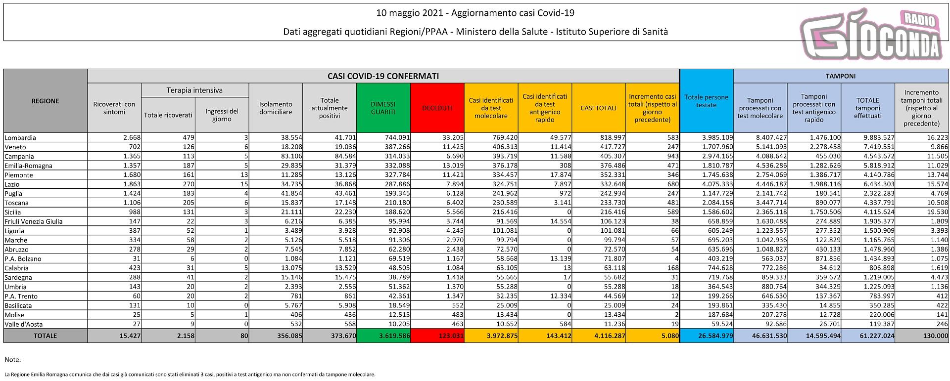 10 maggio 2021 - Aggiornamento casi Covid-19 Dati aggregati quotidiani Regioni/PPAA - Ministero della Salute - Istituto Superiore di Sanità