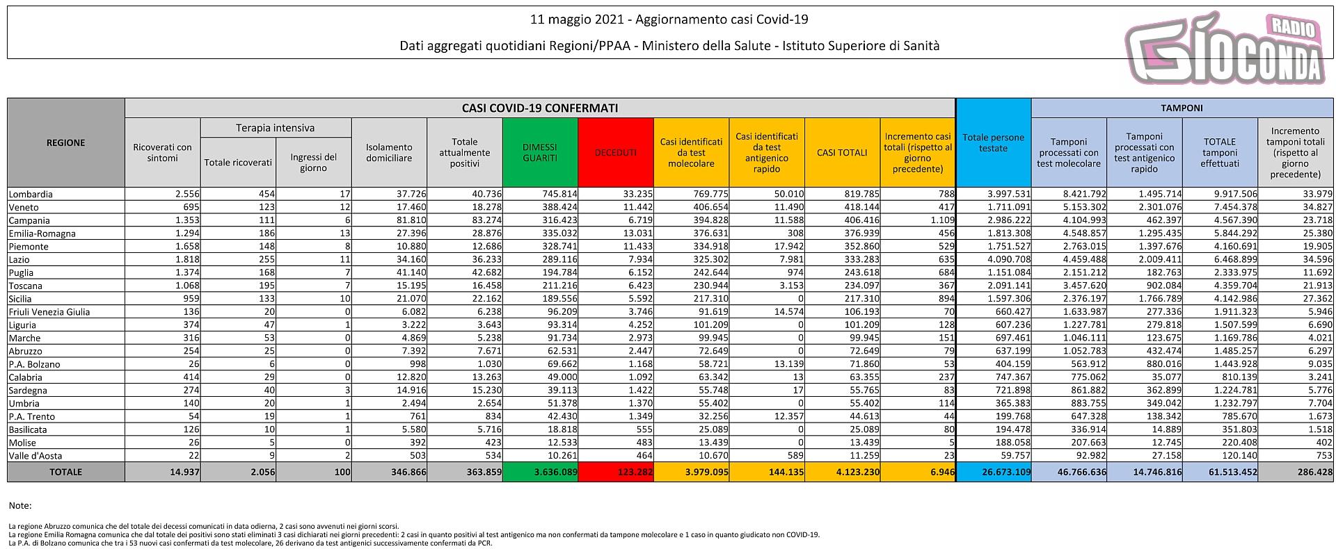 11 maggio 2021 - Aggiornamento casi Covid-19 Dati aggregati quotidiani Regioni/PPAA - Ministero della Salute - Istituto Superiore di Sanità
