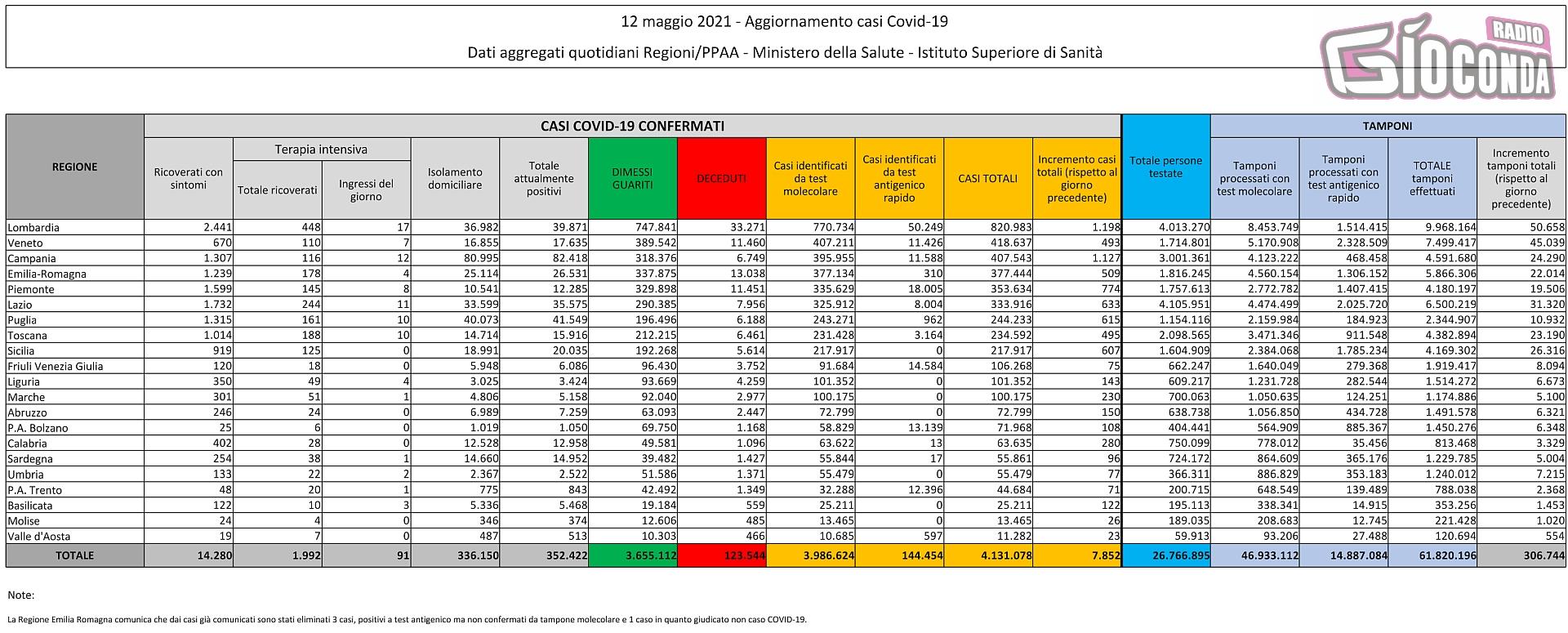 12 maggio 2021 - Aggiornamento casi Covid-19 Dati aggregati quotidiani Regioni/PPAA - Ministero della Salute - Istituto Superiore di Sanità