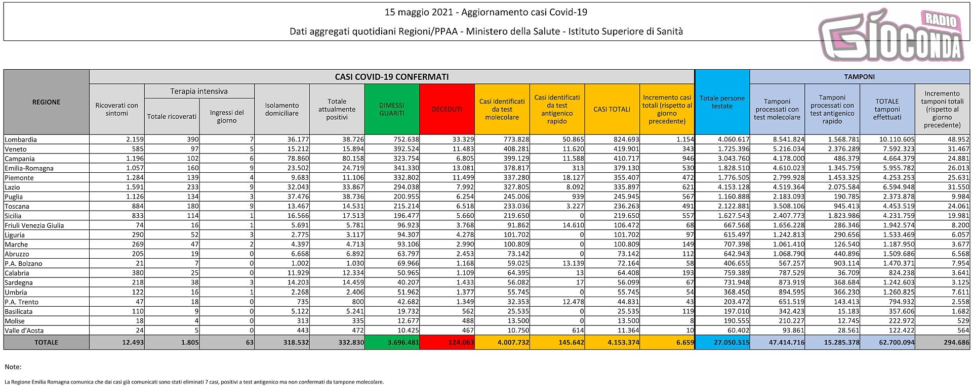 15 maggio 2021 - Aggiornamento casi Covid-19 Dati aggregati quotidiani Regioni/PPAA - Ministero della Salute - Istituto Superiore di Sanità