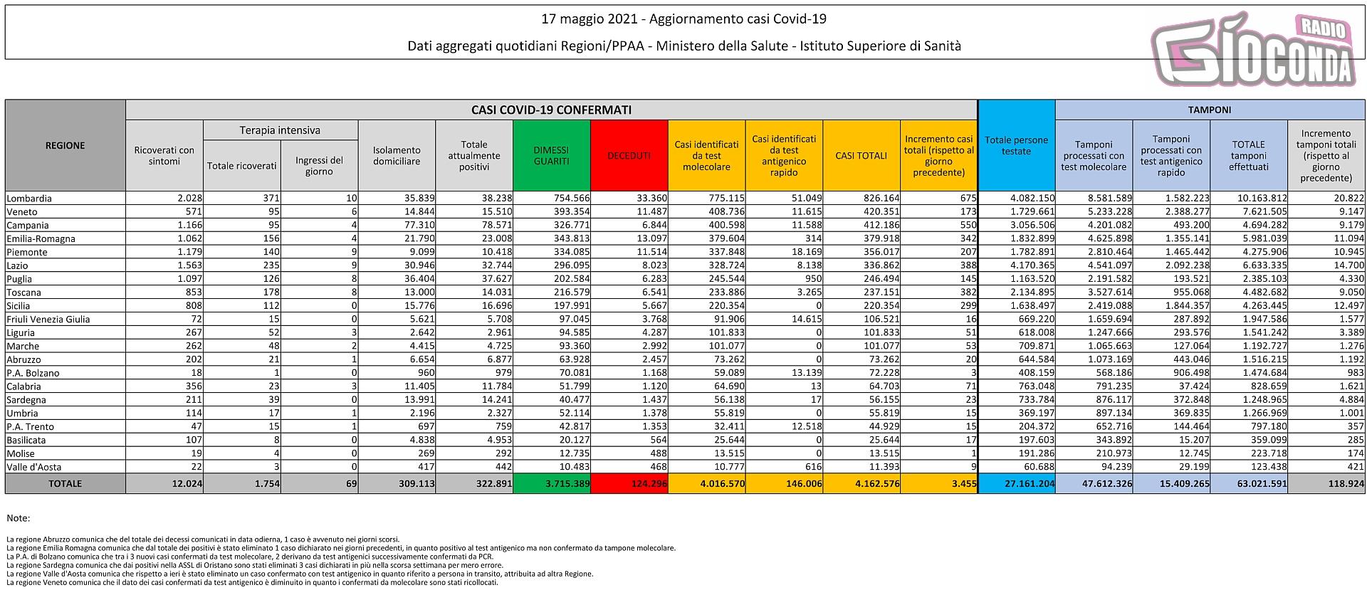 17 maggio 2021 - Aggiornamento casi Covid-19 Dati aggregati quotidiani Regioni/PPAA - Ministero della Salute - Istituto Superiore di Sanità