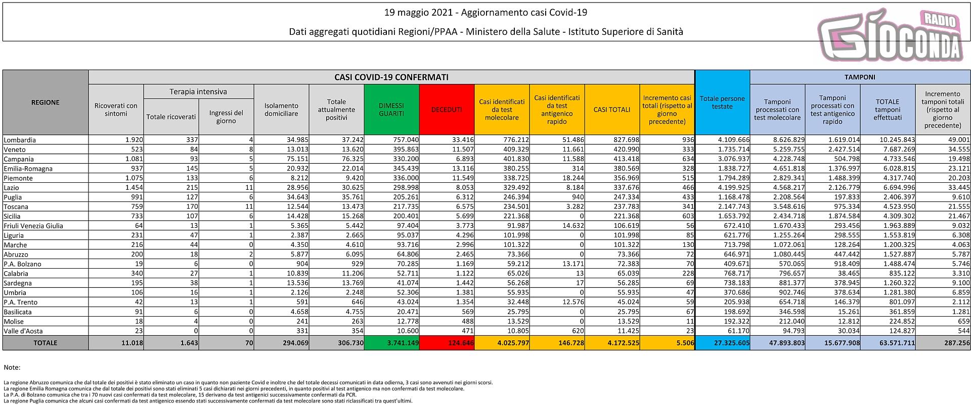 19 maggio 2021 - Aggiornamento casi Covid-19 Dati aggregati quotidiani Regioni/PPAA - Ministero della Salute - Istituto Superiore di Sanità
