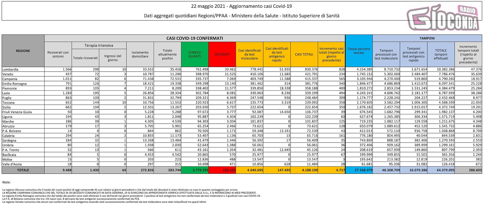 22 maggio 2021 - Aggiornamento casi Covid-19 Dati aggregati quotidiani Regioni/PPAA - Ministero della Salute - Istituto Superiore di Sanità
