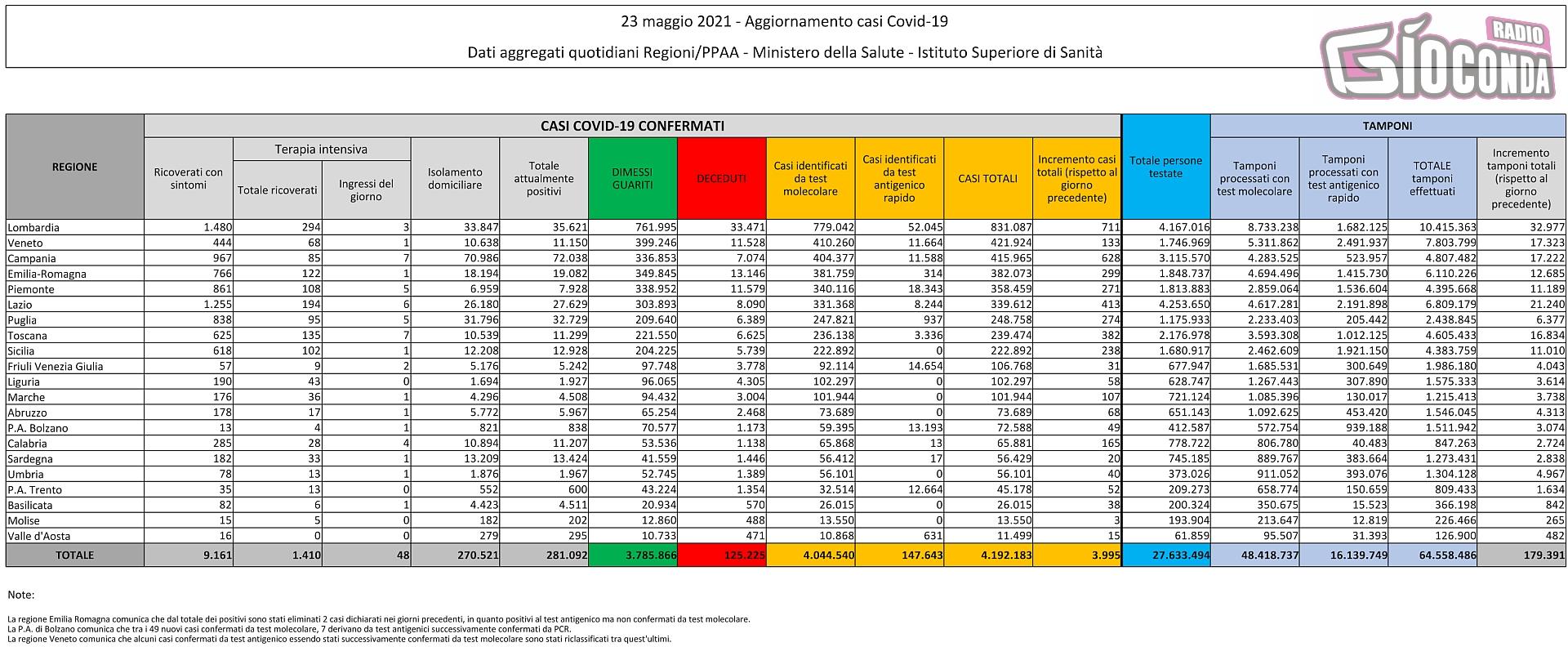 23 maggio 2021 - Aggiornamento casi Covid-19 Dati aggregati quotidiani Regioni/PPAA - Ministero della Salute - Istituto Superiore di Sanità