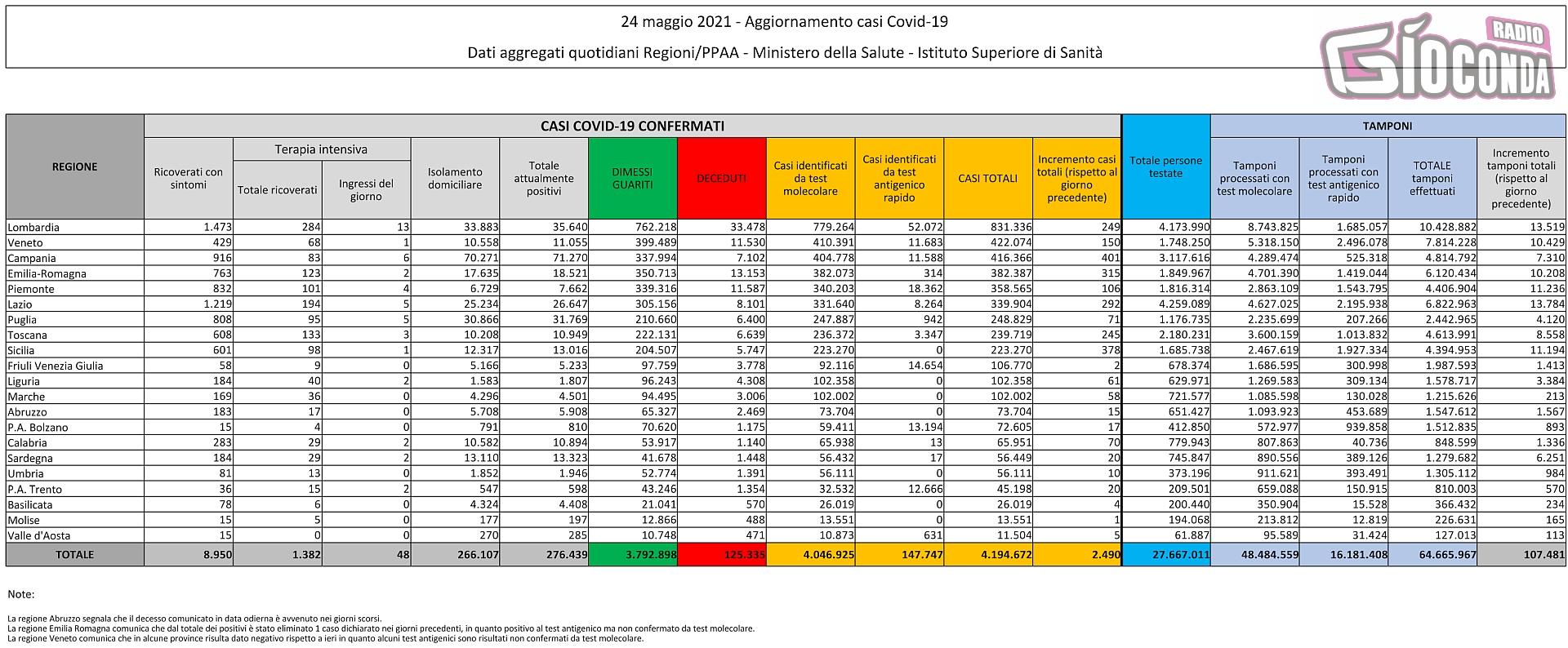 24 maggio 2021 - Aggiornamento casi Covid-19 Dati aggregati quotidiani Regioni/PPAA - Ministero della Salute - Istituto Superiore di Sanità