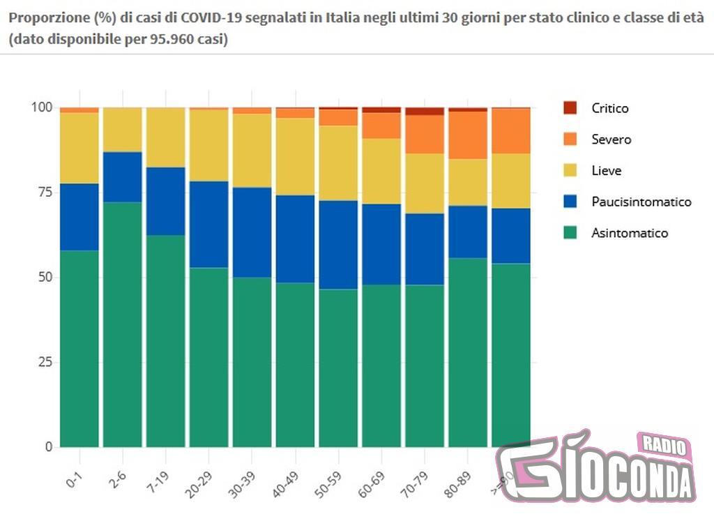 31 maggio proporzione (%) di casi di COVID-19 segnalati in Italia negli ultimi 30 giorni per stato clinico e classe di età (dato disponibile per 95.960 casi)